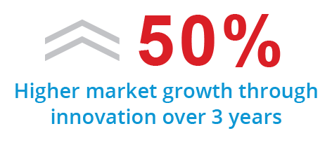 Higher market growth through innovation over 3 years
