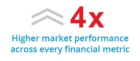 Higher market performance across every financial metric