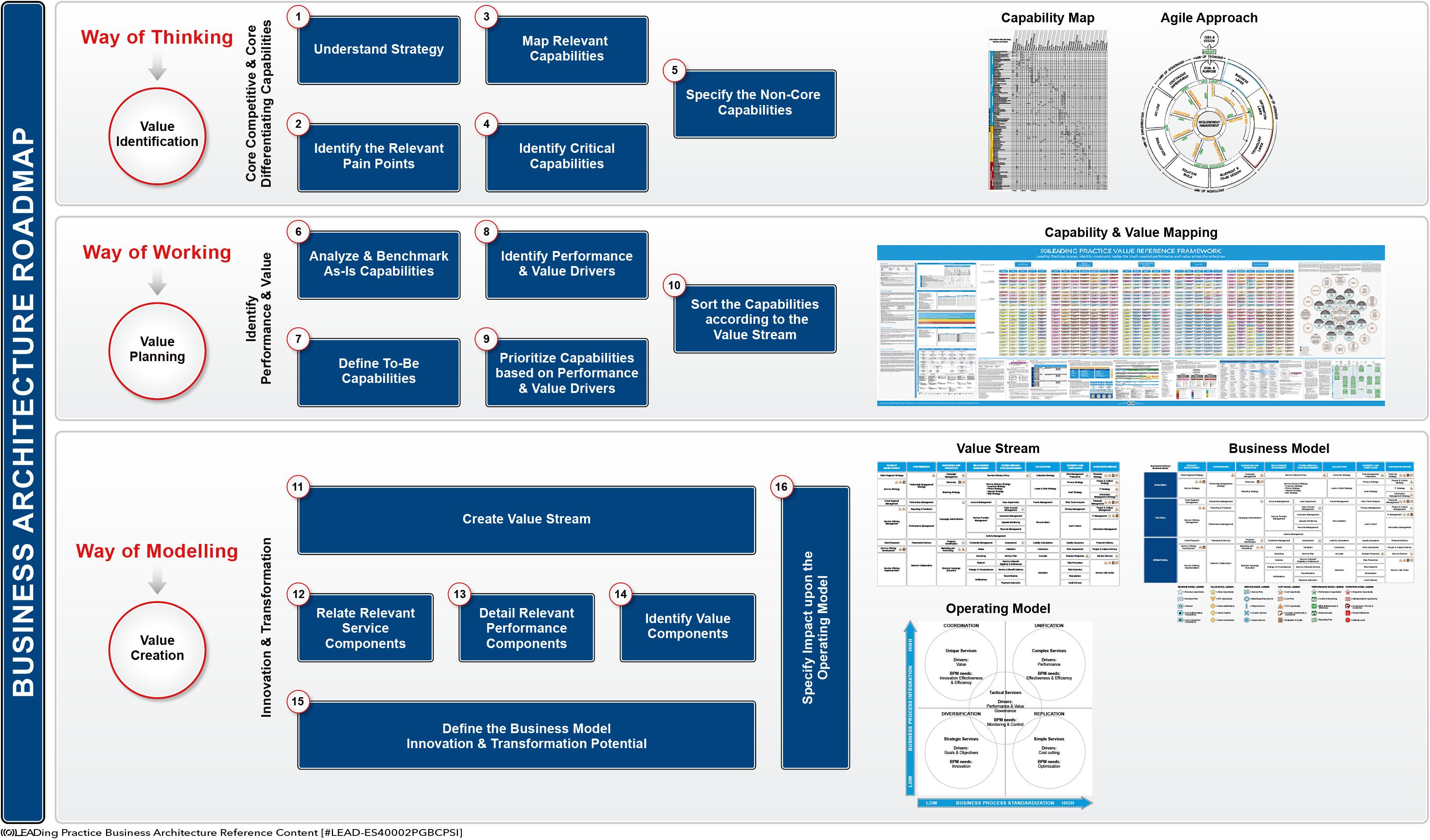 Business Architecture Roadmap