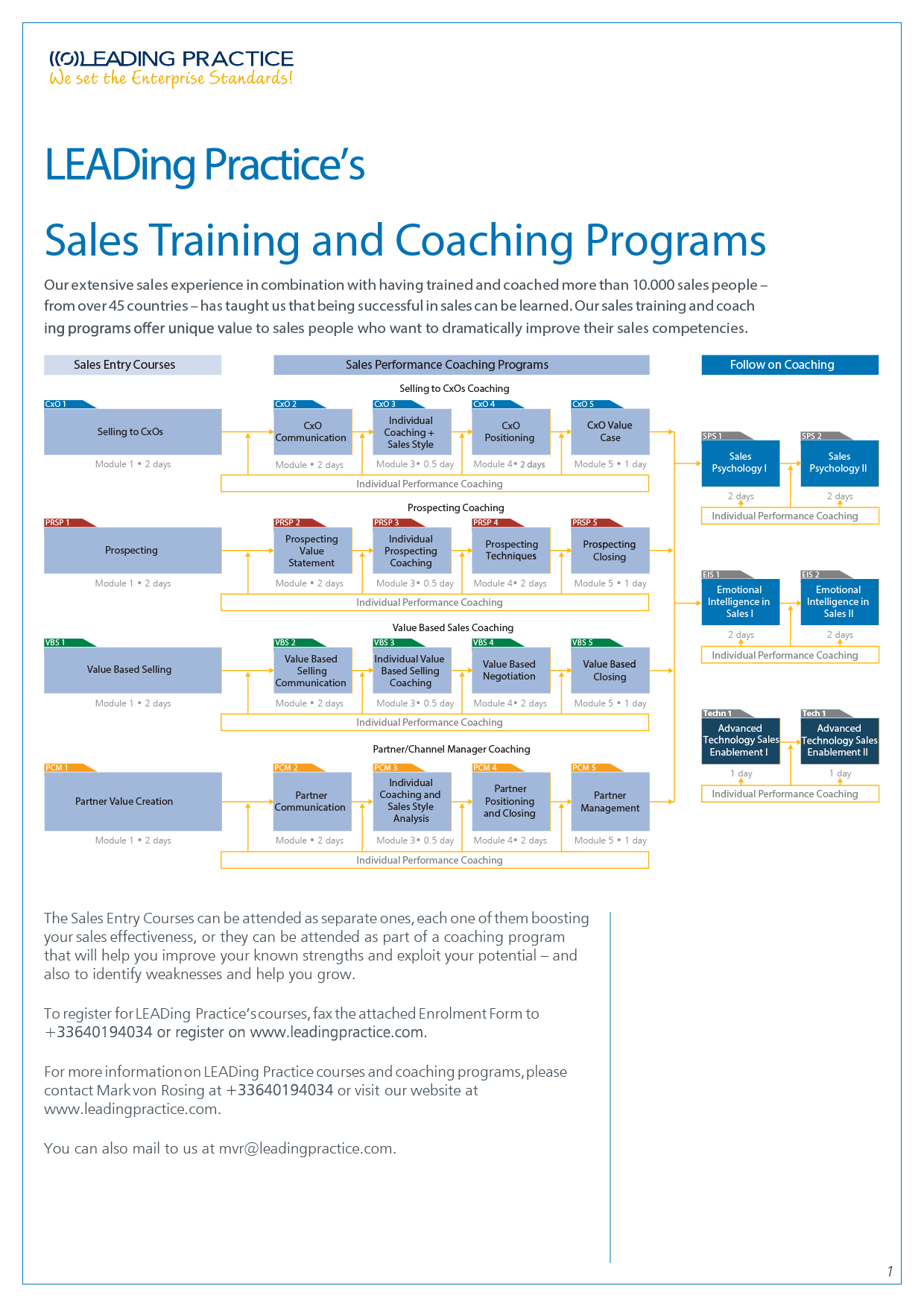 Sales Course Overview