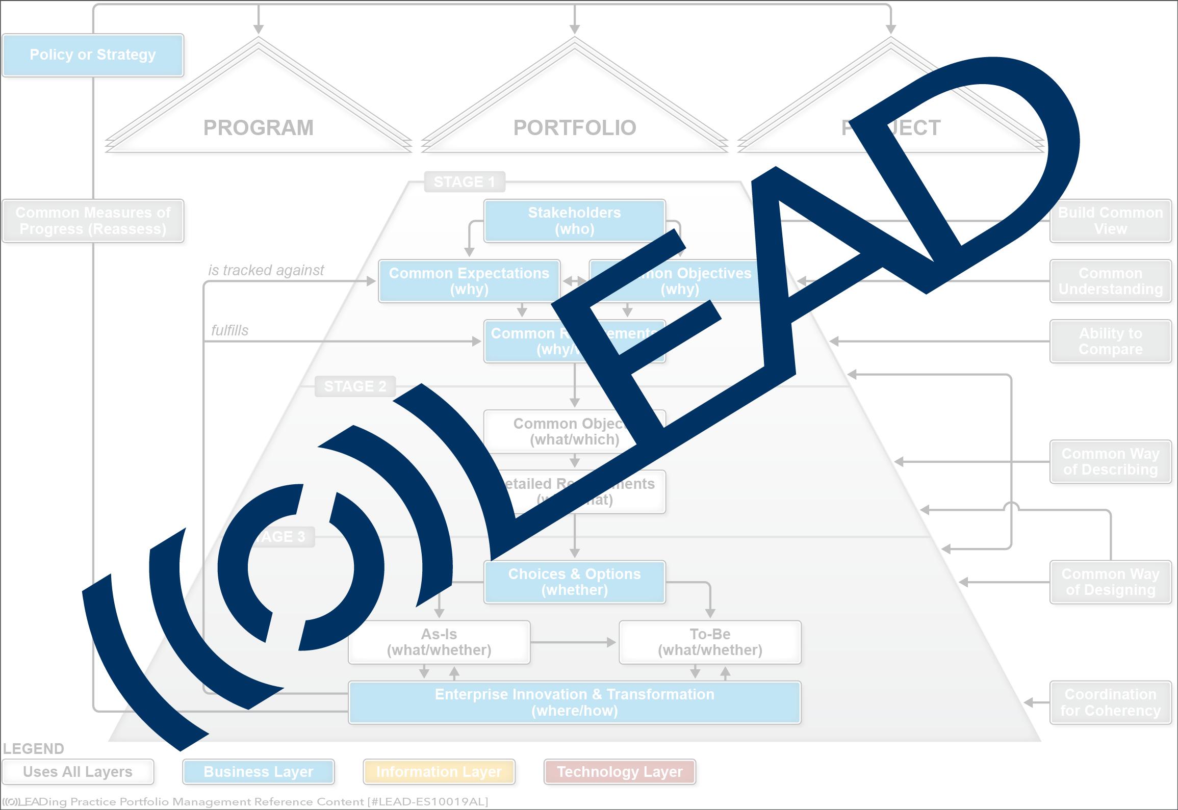 Alignment & Unity Model [LEAD Trademark]