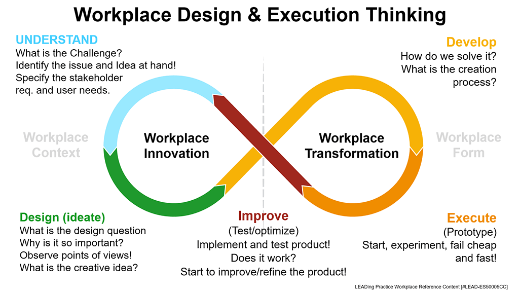 Workplace Design & Execution Thinking